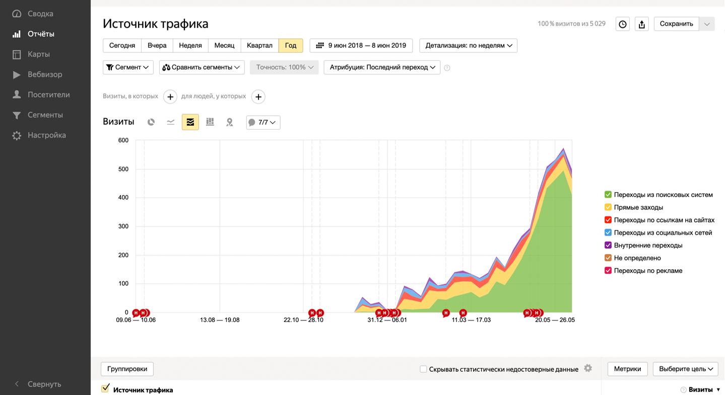 график пример роста позиций из-за статейного продвижения